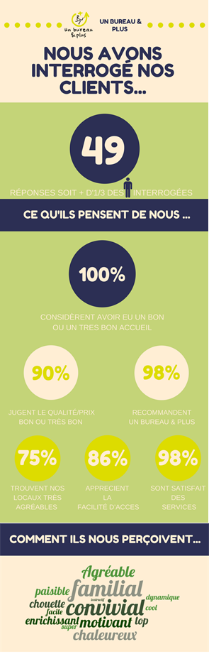 Infographie UB+